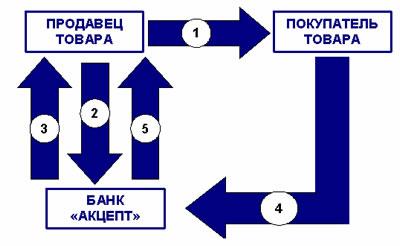 Что такое договор товарного кредита